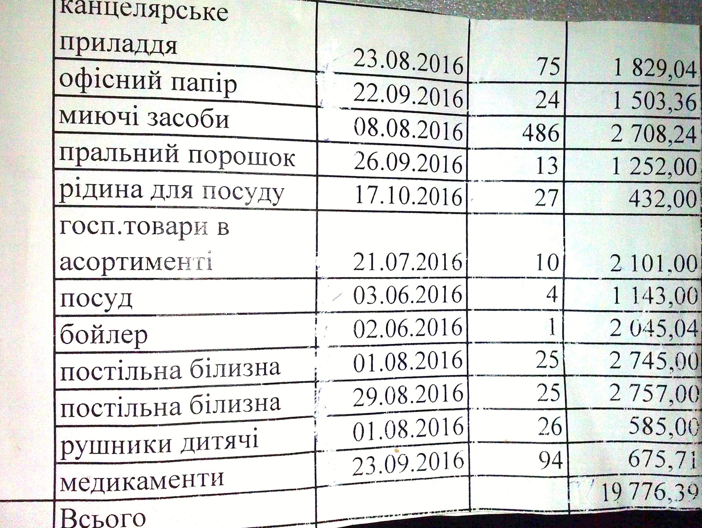 Бюджетні призначення на 2016-2017 н.р